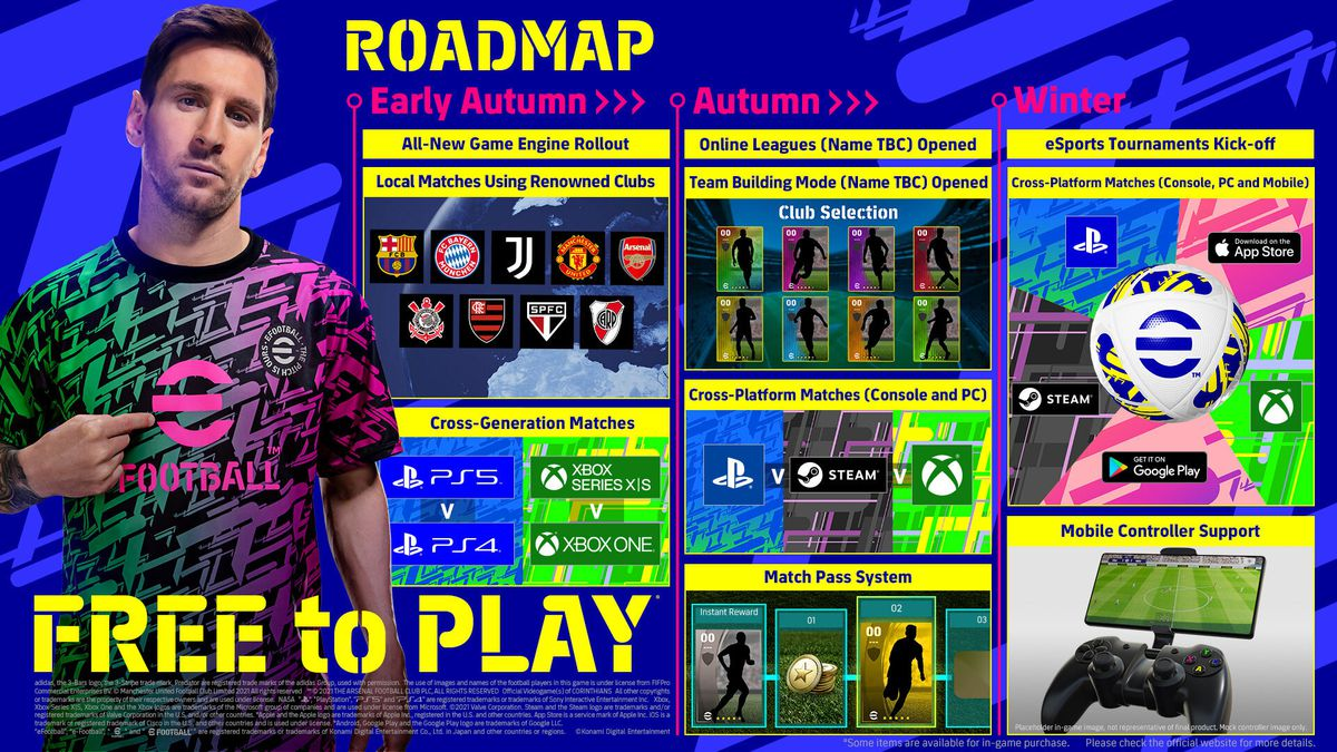 image showing the development roadmap for 2021 and 2022 for eFootball